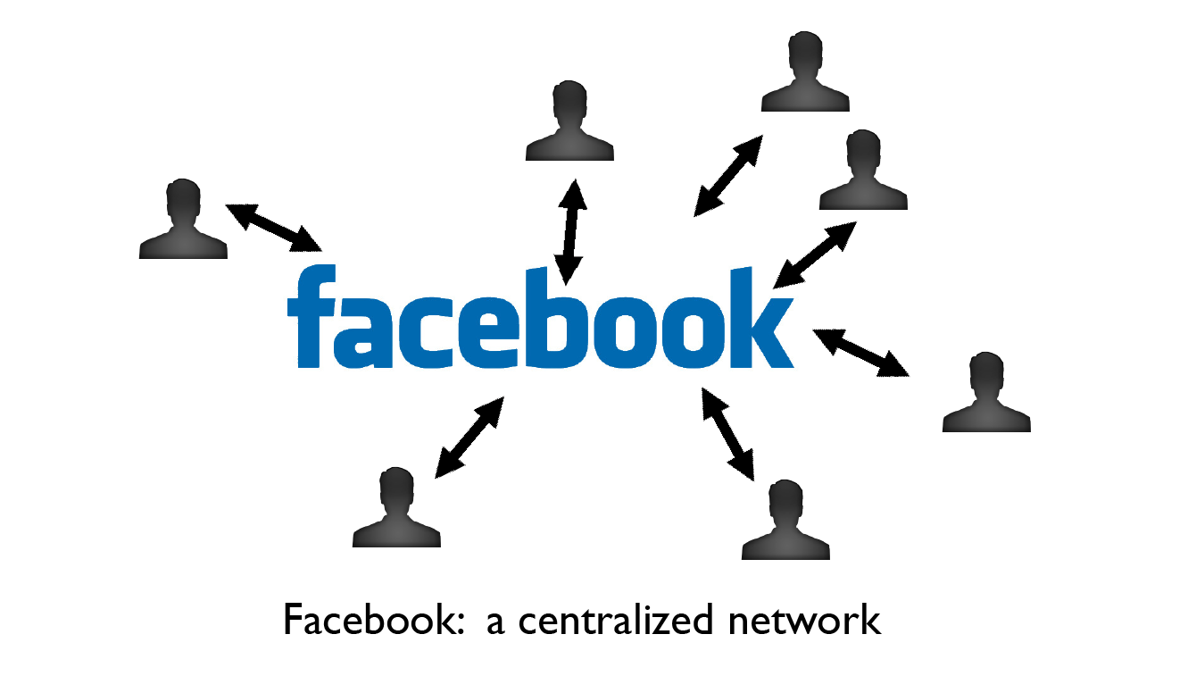 facebook vs other social network How many people use facebook, youtube and other social many people use some of the obvious social networks like facebook to social networks.